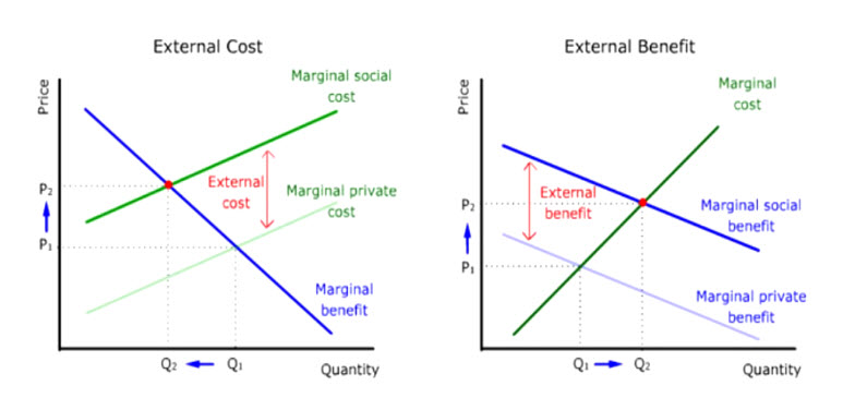 explain the impact of external costs and external benefits on resource allocation The concept of external costs and benefits explain using examples, the to take into account all costs and benefits of their actions when a resource is owned.