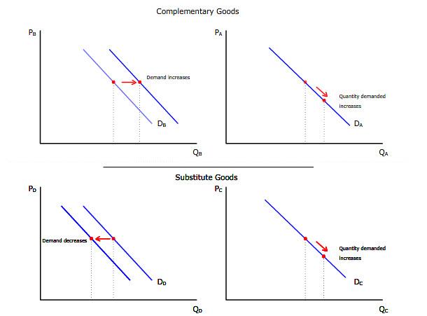 Living Economics Complements And Substitutes Transcript