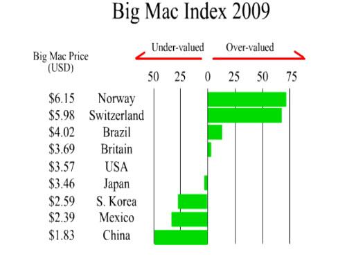 Living Economics: Big Mac Index (transcript)