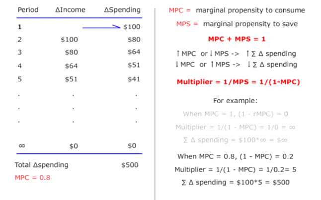 Calculate investment spending multiplier share market investment basic knowledge trivia
